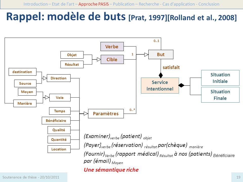 Rappel: modèle de buts [Prat, 1997][Rolland et al., 2008]